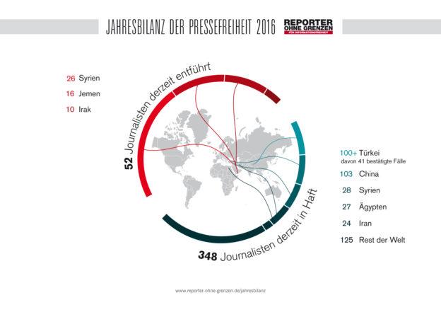 Jahresbilanz Pressefreiheit 2016