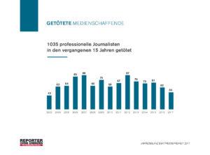 jahresbilanz-der-pressefreiheit-2017-geto%cc%88tete-journalisten-seit-2003