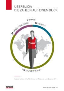 jahresbilanz-der-pressefreiheit-2017-zahlen-im-u%cc%88berblick