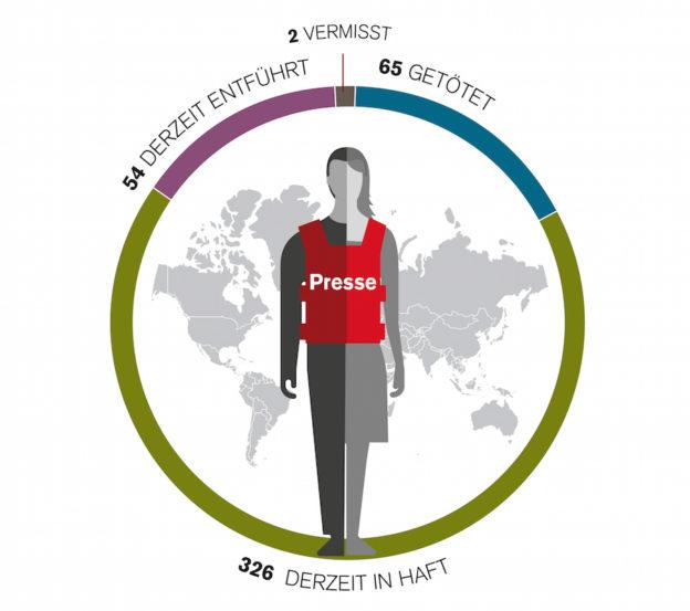 Jahresbilanz der Pressefreiheit (1.1. bis 1.12.2017)