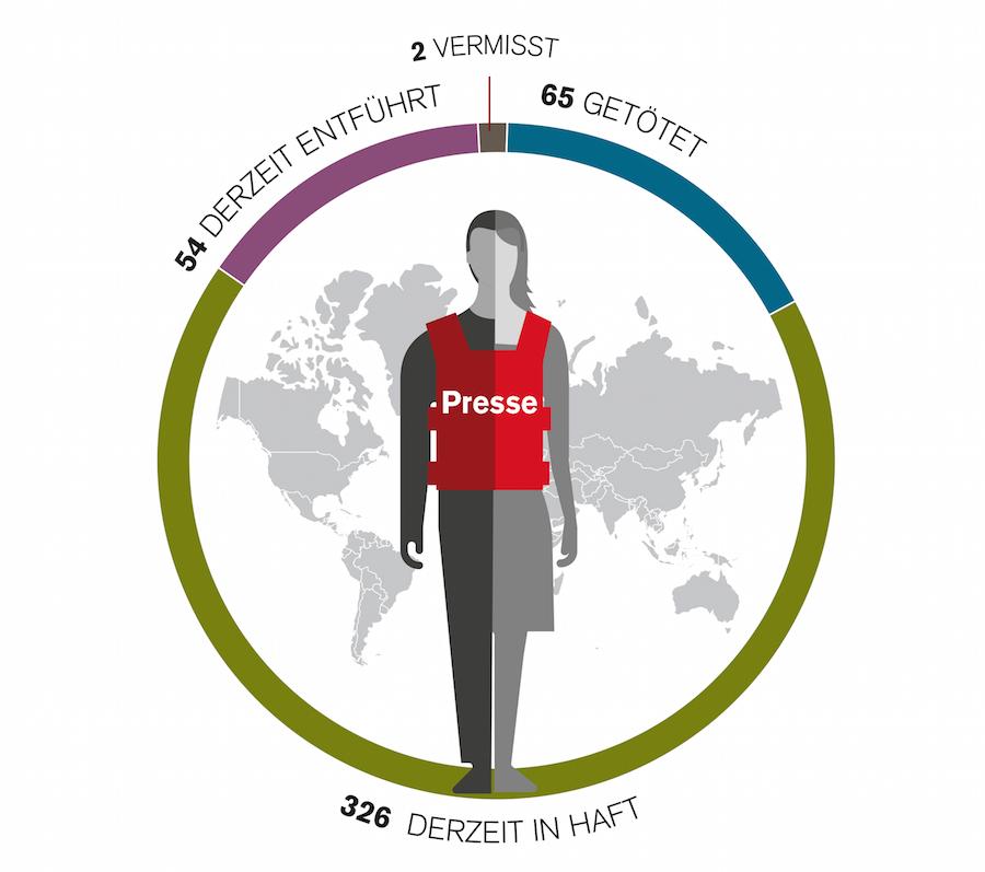 Traurige Bilanz: 65 Medienschaffende getötet, 326 in Haft